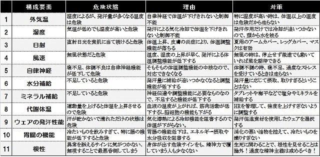 熱中症考察b.JPG